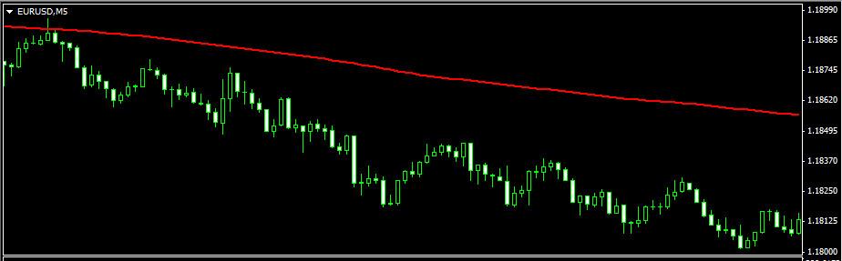 Торговая стратегия CCI swing. 15-минутный график