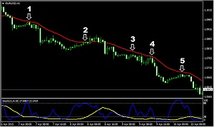 trend strategy 2 stochastic
