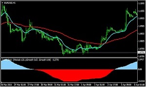 trend strategy double-EMA