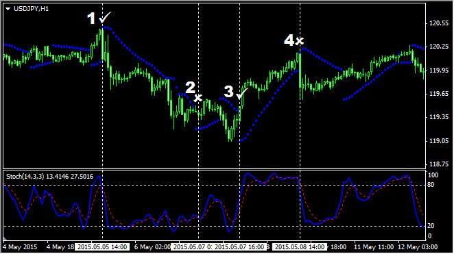 Торговая стратегия Stochastic + Parabolic SAR для начинающих. Пример торговли