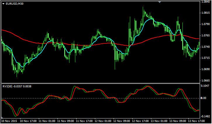 Стратегии форекс на rvi основные валюты на рынке форекс