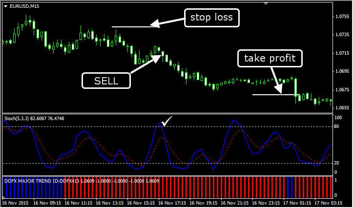 Трендовая внутридневная торговая стратегия. Продажа