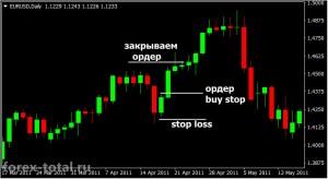 Торговая стратегия Внутренний бар