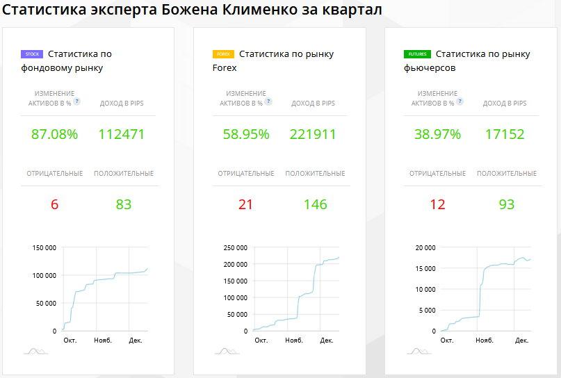 Результаты Божены Клименко