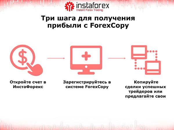 сервис ForexCopy