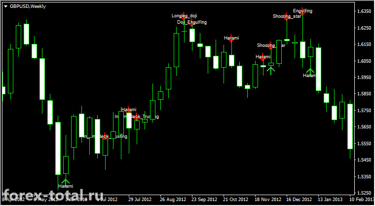 Candle Patterns Indicator