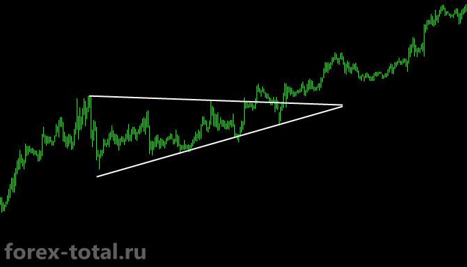 Продолжение тренда после Восходящего треугольника