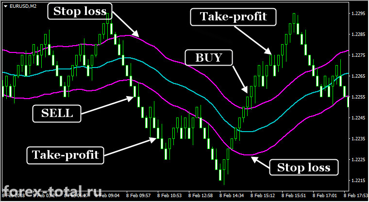 Торговая стратегия на графиках Renko и индикаторе Keltner Channel ATR. Пример работы