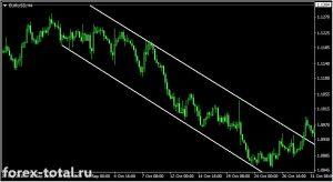 Основы трендов и трендовых линий