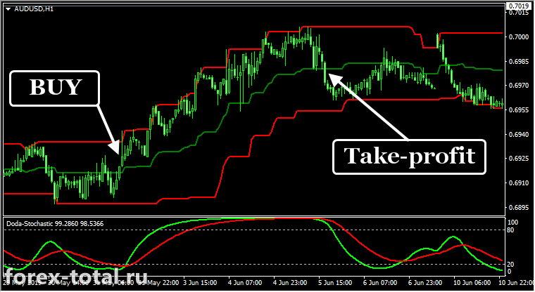 Трендовая торговая стратегия на индикаторах Donchian Bands и Doda-Stochastic. Buy