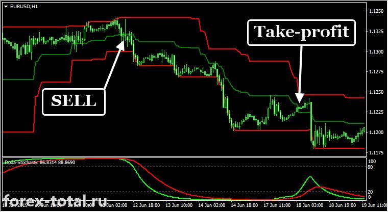 Трендовая торговая стратегия на индикаторах Donchian Bands и Doda-Stochastic. Sell