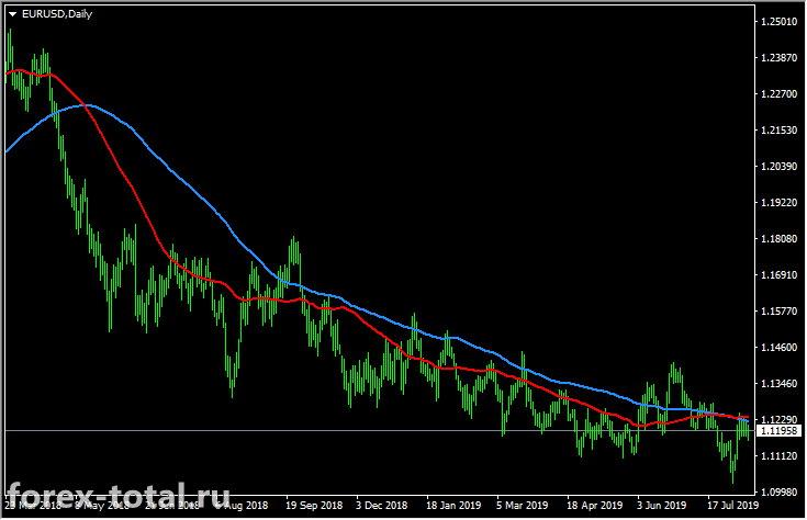 Пара EUR/USD с индикатором MA