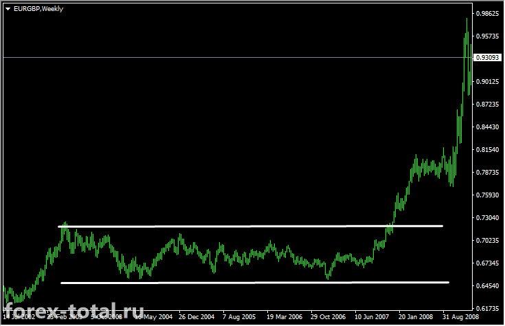 Длительный флэт в паре EUR/GBP