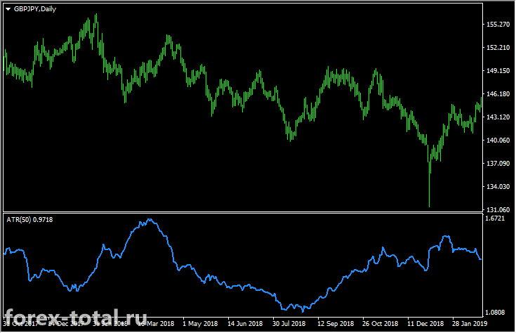 Пара GBP/JPY с индикатором ATR