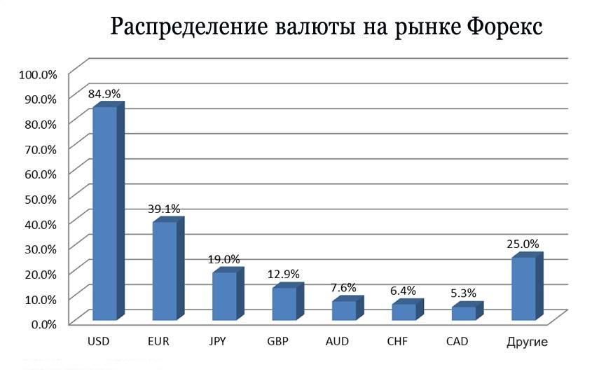 Распределение валюты на рынке Форекс
