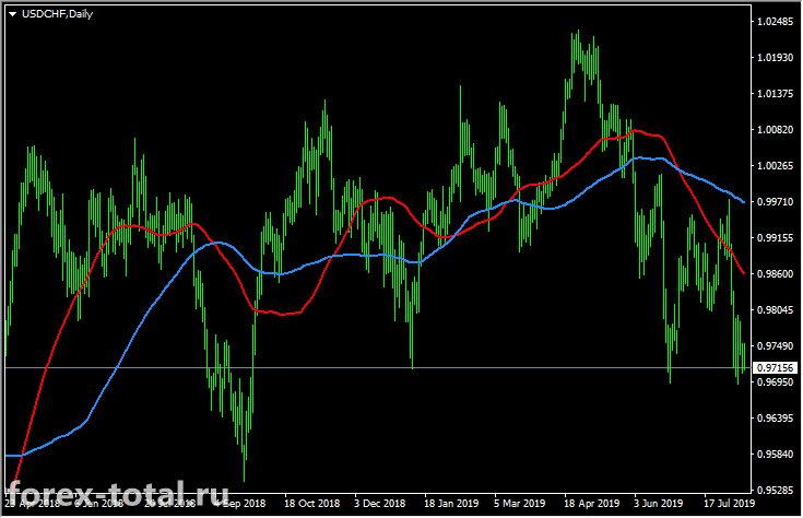 Пара USD/CHF с индикатором MA