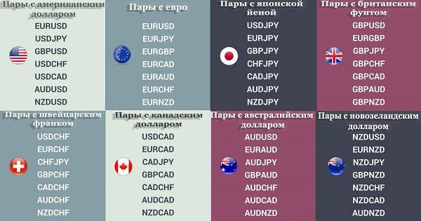Основные валютные пары
