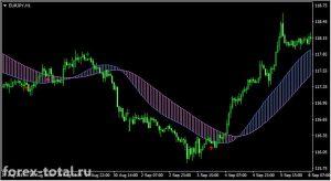 Торговая стратегия для начинающих на индикаторах 3-ma-buy-sell и dat-cloud-indicator