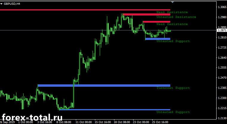Индикатор fxr_sr_zones_3.19