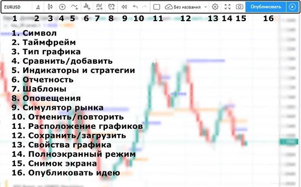 Верхняя панель инструментов TradingView