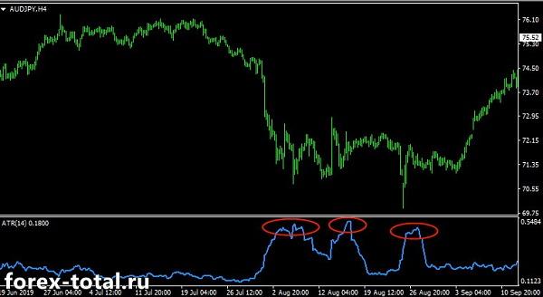 Волатильность валютной пары AUD/JPY