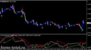 Торговая стратегия Pro Parabolic Blau Balance System