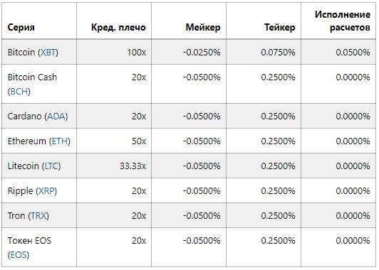 Комиссии на фьючерсы BitMex