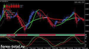 Торговая стратегия Stochastic Maestro 5 System