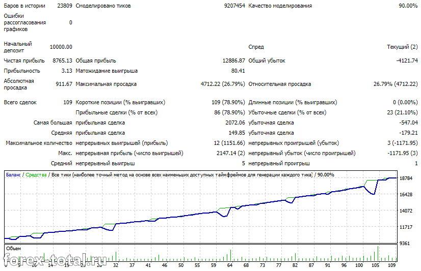 Unimillion 2.1 после оптимизации 2019
