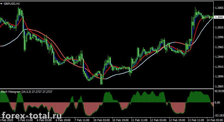 Внутридневная торговая стратегия на индикаторах sMAMA и Slope Direction Line