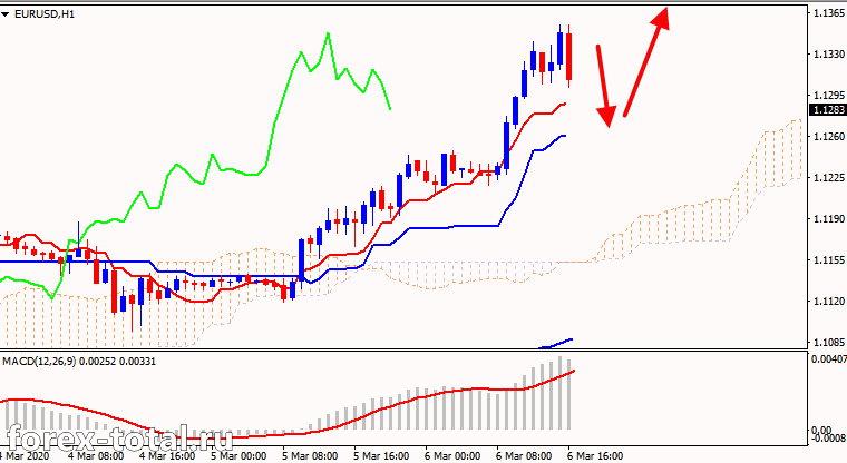 Бычий тренд пары EUR/USD