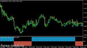 Скальпинговая торговая стратегия Forex Smart Scalper