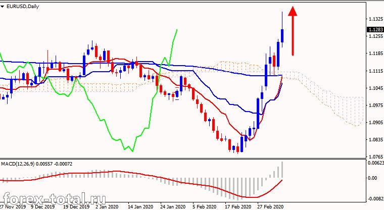 Пара EUR/USD может продолжить восходящий импульс