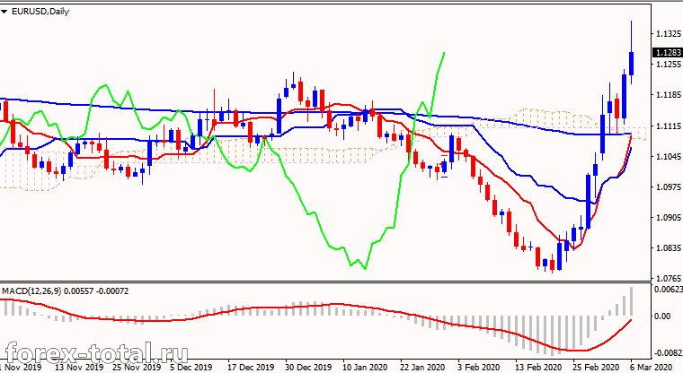 Бычий тренд в паре EUR/USD