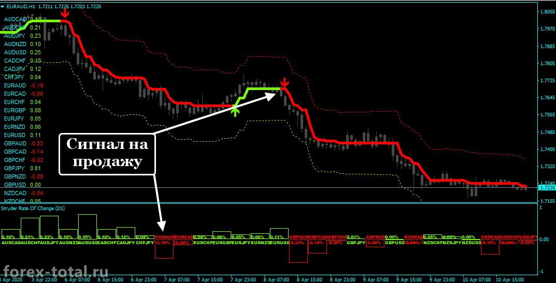 Forex Stryder сигнал на продажу