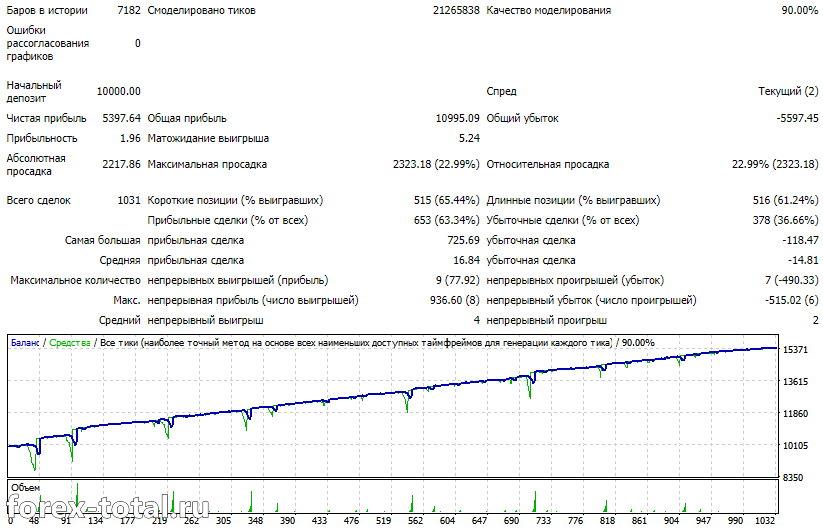Работа Forex Warrior EUR/USD 2018