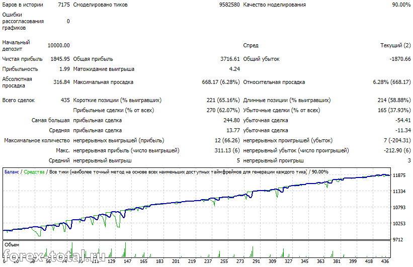 Результаты торгового советника Forex Warrior на EUR/USD в 2019 году