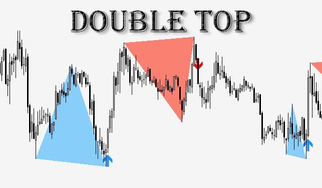 Индикатор Двойная вершина