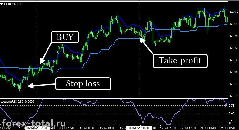 Сделка на покупку по торговой стратегии Forex Kiss