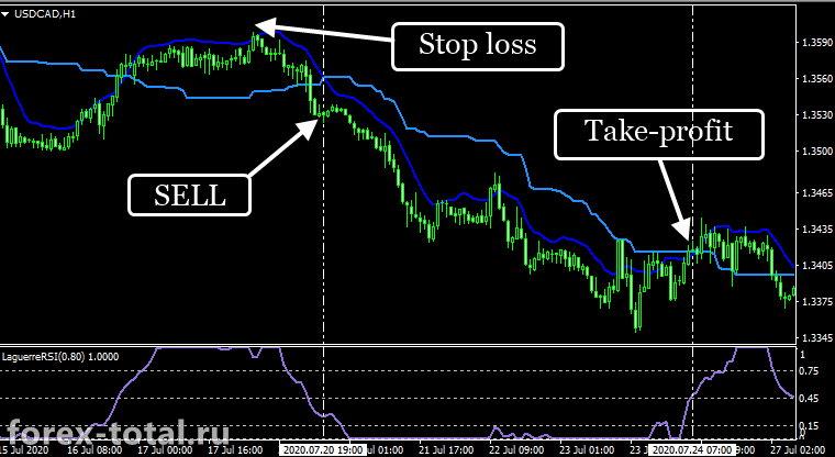 Сделка на продажу по торговой стратегии Forex Kiss