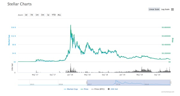 график цены Stellar Lumens