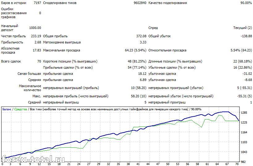 Результаты AF Global Expert на EUR/USD