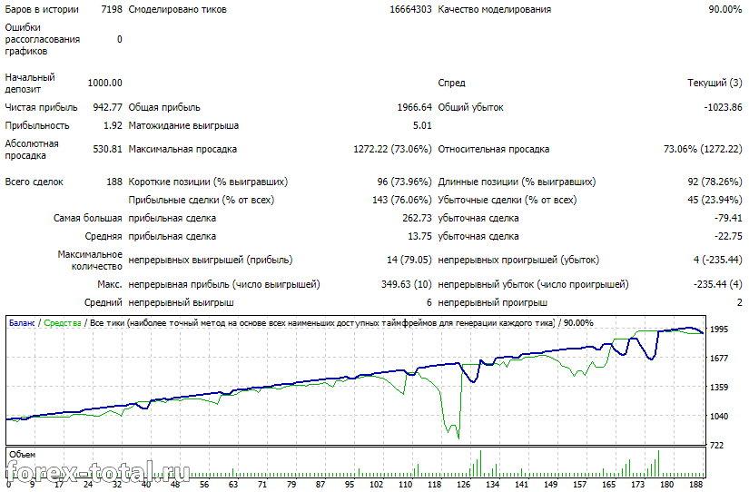Результаты AF Global Expert на GBP/USD