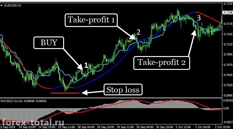 Пример работы свинговой торговой стратегии на индикаторах MACD, Mega trend и Kijun-sen+
