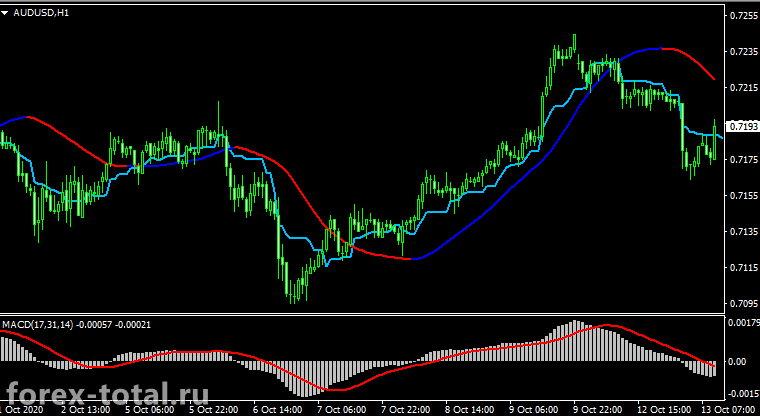 Свинговая торговая стратегия на индикаторах MACD, Mega trend и Kijun-sen+