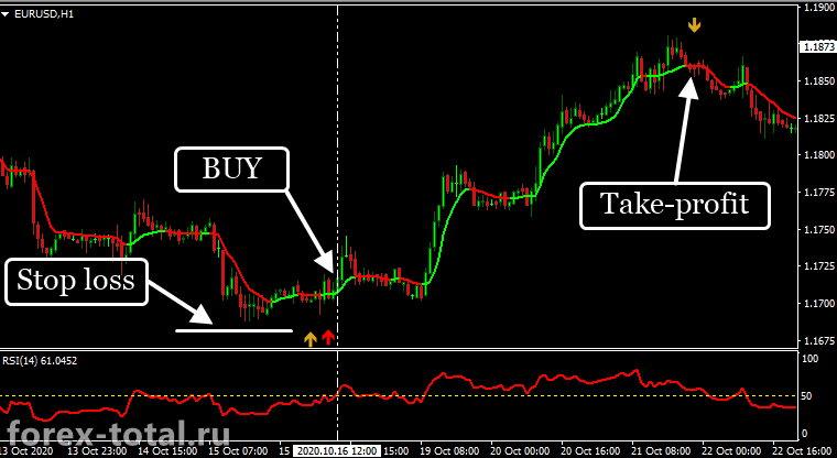 Торговая стратегия LR Forex Freedom. Сделка на покупку