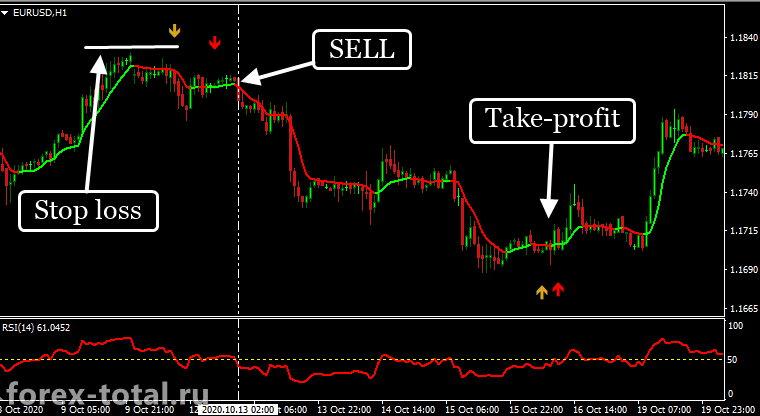 Торговая стратегия LR Forex Freedom. Сделка на продажу