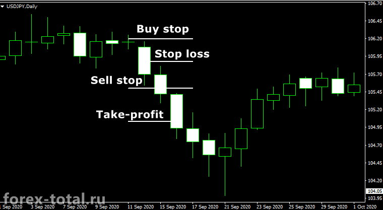 Торговая стратегия Форекс на пробой дневной свечи