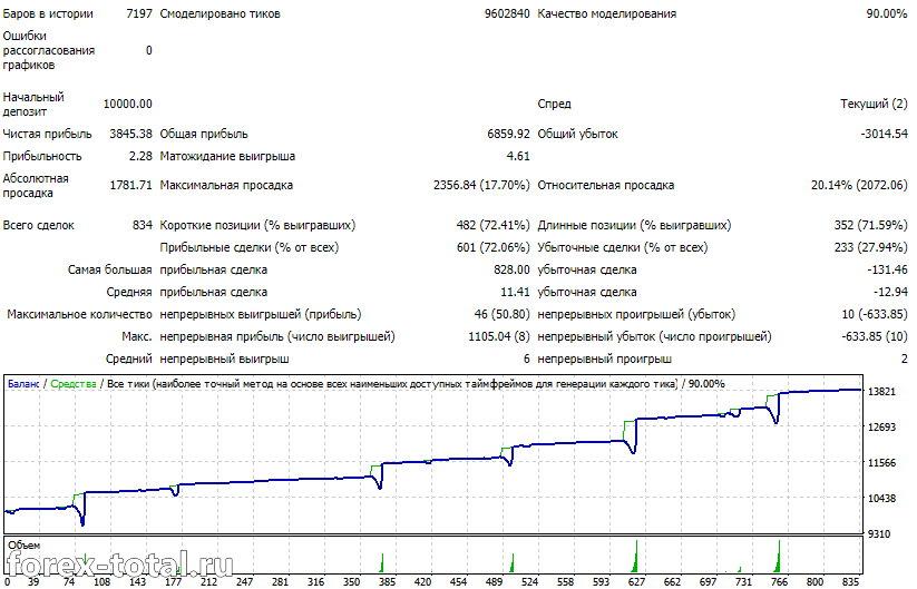 Orachimaru EUR/USD. Таймфрейм Н1.