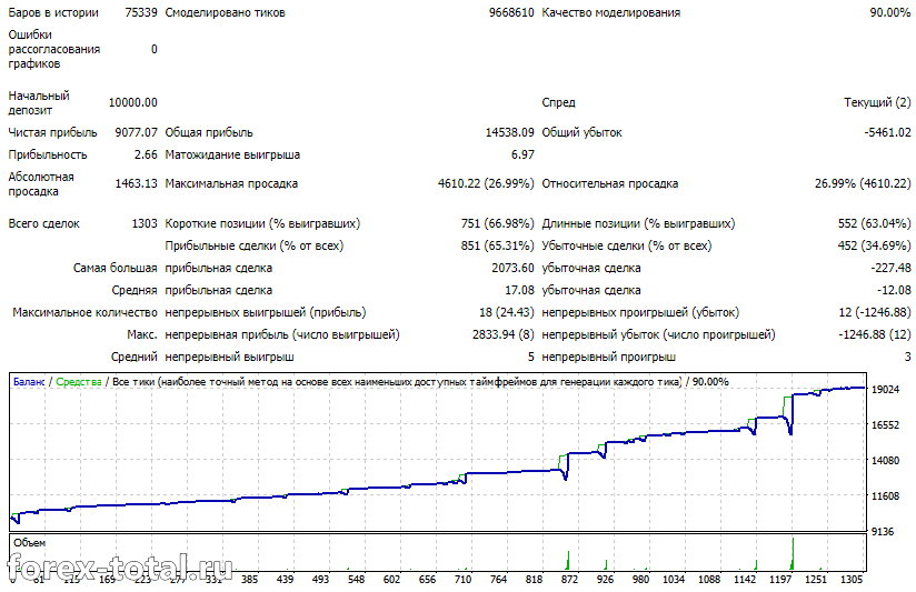 Orachimaru EUR/USD. Таймфрейм М5.